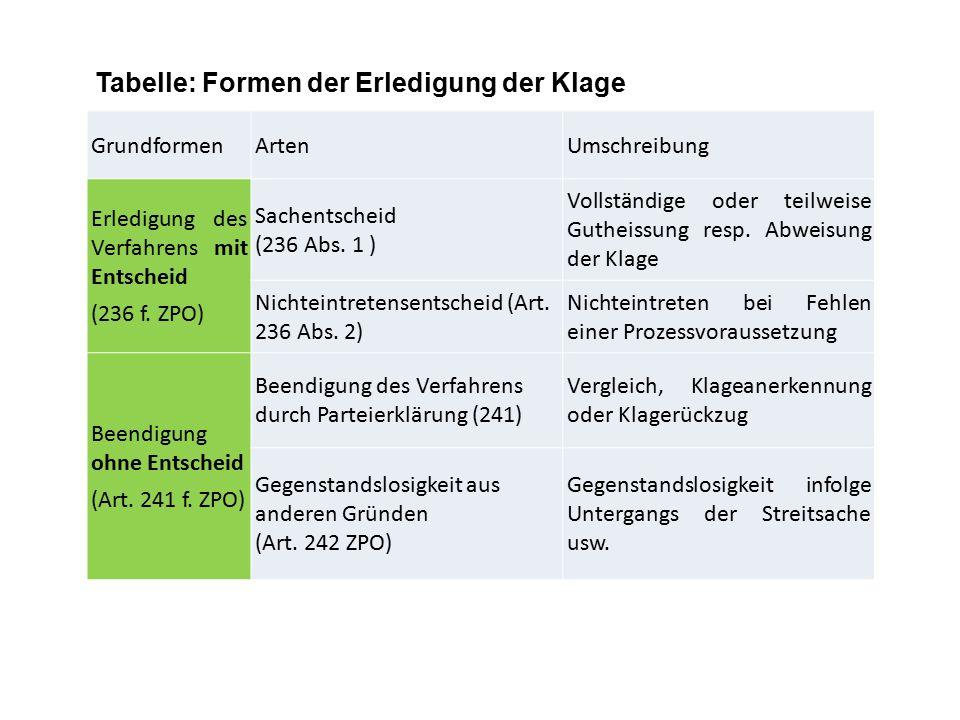 GrundformenArtenUmschreibung Erledigung des Verfahrens mit Entscheid (236 f. ZPO) Sachentscheid (236 Abs. 1 ) Vollständige oder teilweise Gutheissung