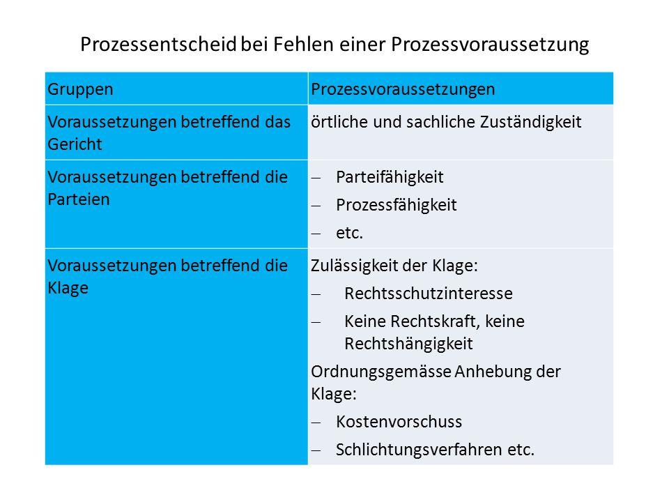 Prozessentscheid bei Fehlen einer Prozessvoraussetzung GruppenProzessvoraussetzungen Voraussetzungen betreffend das Gericht örtliche und sachliche Zuständigkeit Voraussetzungen betreffend die Parteien  Parteifähigkeit  Prozessfähigkeit  etc.