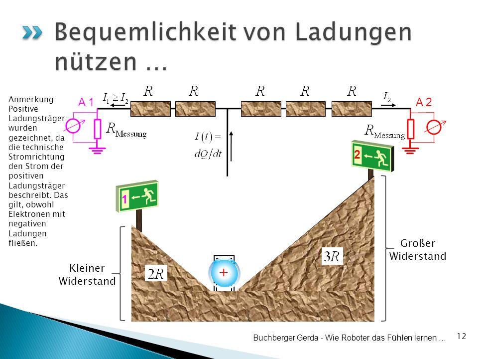 1 2 12 Buchberger Gerda - Wie Roboter das Fühlen lernen … + + + A 1 ++ Großer Widerstand Kleiner Widerstand A 2 Anmerkung: Positive Ladungsträger wurden gezeichnet, da die technische Stromrichtung den Strom der positiven Ladungsträger beschreibt.