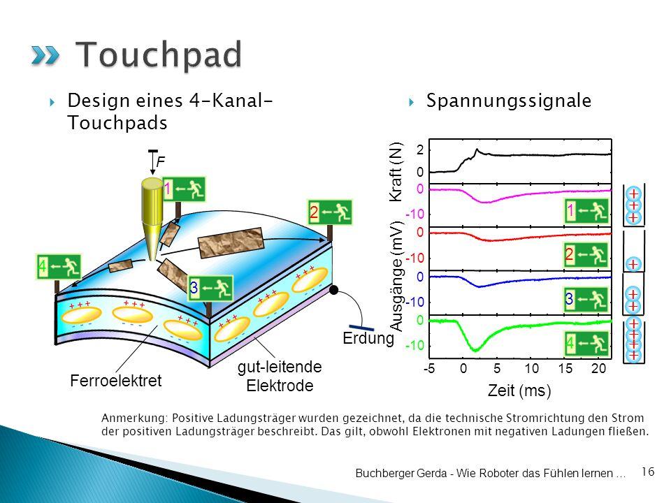  Spannungssignale 16 Zeit (ms) Ausgänge (mV) Kraft (N) Buchberger Gerda - Wie Roboter das Fühlen lernen …  Design eines 4-Kanal- Touchpads + + + + + + + + + + 2 1 3 4 Anmerkung: Positive Ladungsträger wurden gezeichnet, da die technische Stromrichtung den Strom der positiven Ladungsträger beschreibt.
