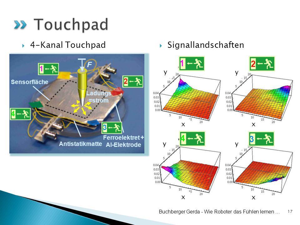  4-Kanal Touchpad  Signallandschaften 17 scanned area x x x x yy y y Ladungs =strom Antistatikmatte Ferroelektret + Al-Elektrode F Sensorfläche Buchberger Gerda - Wie Roboter das Fühlen lernen … 1 1 2 3 4 4 3 2