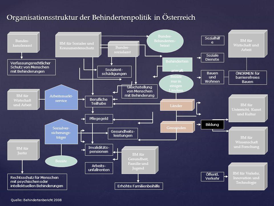 17 Organisationsstruktur der Behindertenpolitik in Österreich Bundes- kanzleramt BM für Wirtschaft und Arbeit BM für Justiz Verfassungsrechtlicher Sch