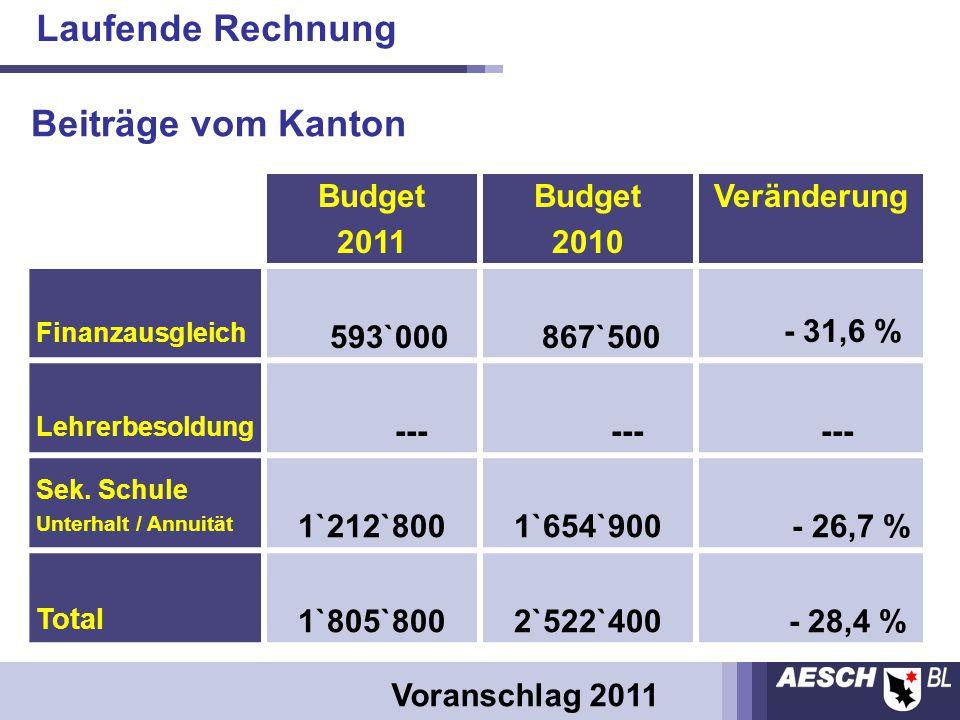 Budget 2011 Budget 2010 Veränderung Finanzausgleich 593`000 867`500 - 31,6 % Lehrerbesoldung --- Sek.