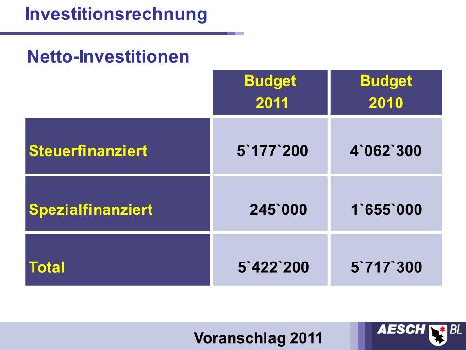 Budget 2011 Budget 2010 Steuerfinanziert 5`177`2004`062`300 Spezialfinanziert 245`000 1`655`000 Total 5`422`200 5`717`300 Investitionsrechnung Voranschlag 2011 Netto-Investitionen