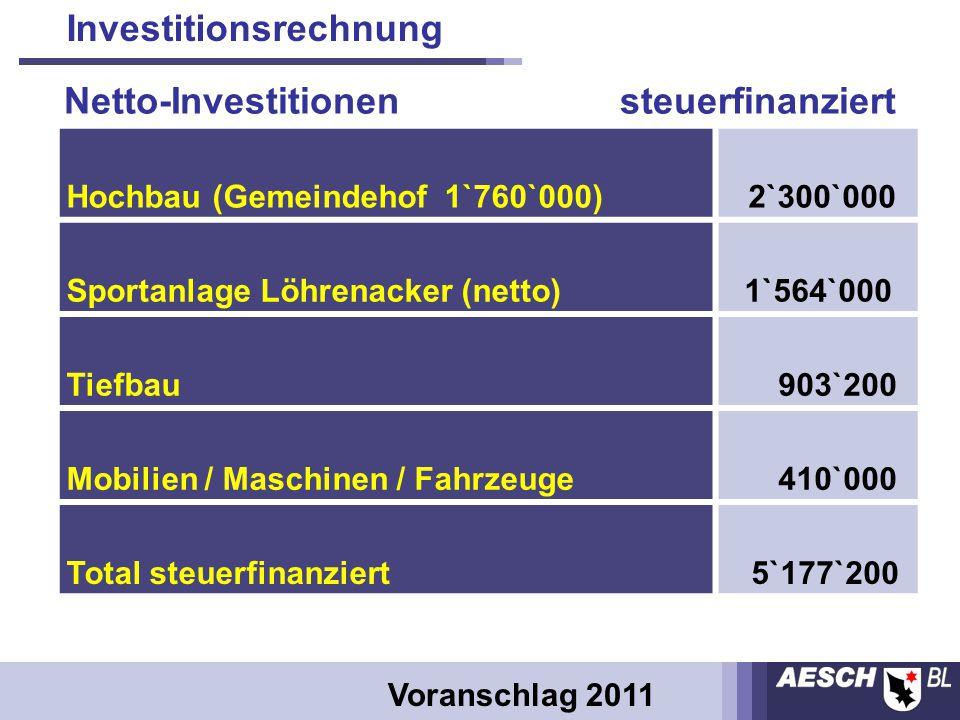 Hochbau (Gemeindehof 1`760`000) 2`300`000 Sportanlage Löhrenacker (netto)1`564`000 Tiefbau 903`200 Mobilien / Maschinen / Fahrzeuge 410`000 Total steuerfinanziert 5`177`200 Investitionsrechnung Voranschlag 2011 Netto-Investitionen steuerfinanziert