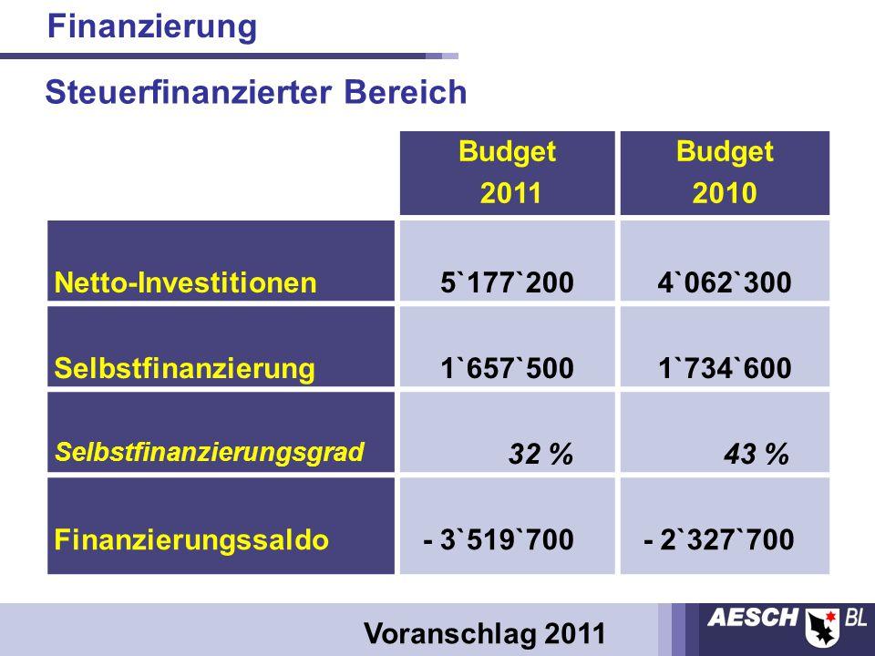 Budget 2011 Budget 2010 Netto-Investitionen 5`177`2004`062`300 Selbstfinanzierung 1`657`5001`734`600 Selbstfinanzierungsgrad 32 % 43 % Finanzierungssaldo - 3`519`700 - 2`327`700 Finanzierung Voranschlag 2011 Steuerfinanzierter Bereich