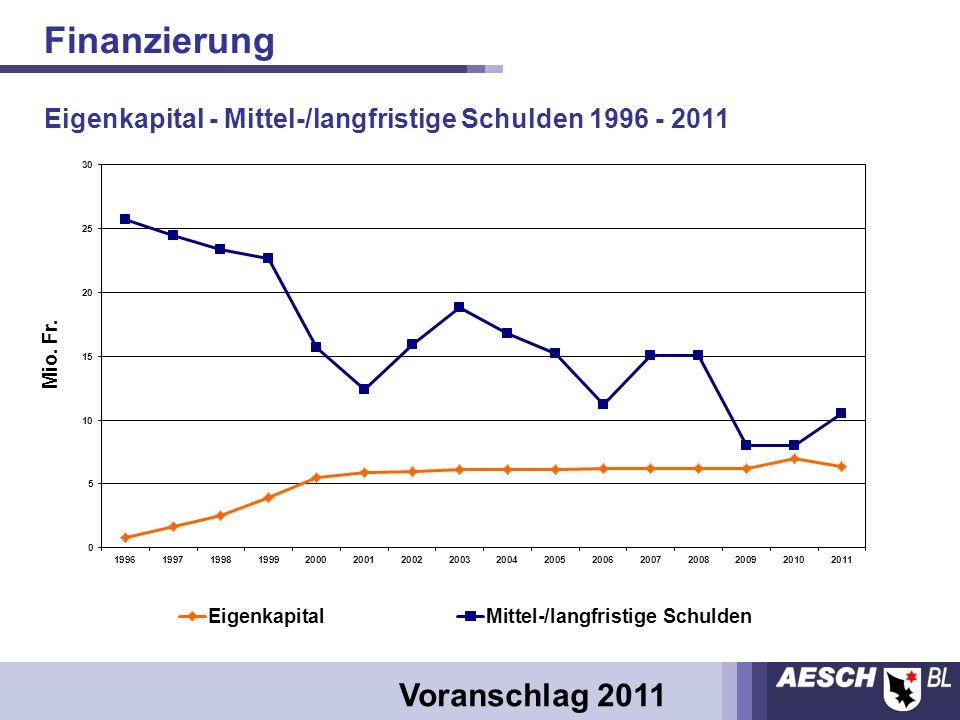 Eigenkapital - Mittel-/langfristige Schulden 1996 - 2011 Finanzierung Voranschlag 2011
