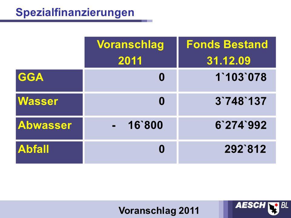 Voranschlag 2011 Fonds Bestand 31.12.09 GGA 0 1`103`078 Wasser 0 3`748`137 Abwasser - 16`800 6`274`992 Abfall 0 292`812 Voranschlag 2011 Spezialfinanzierungen