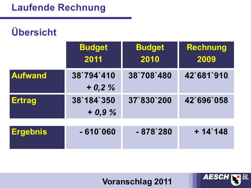 Budget 2011 Budget 2010 Rechnung 2009 Aufwand38`794`410 + 0,2 % 38`708`48042`681`910 Ertrag38`184`350 + 0,9 % 37`830`20042`696`058 Ergebnis - 610`060 - 878`280 + 14`148 Laufende Rechnung Voranschlag 2011 Übersicht
