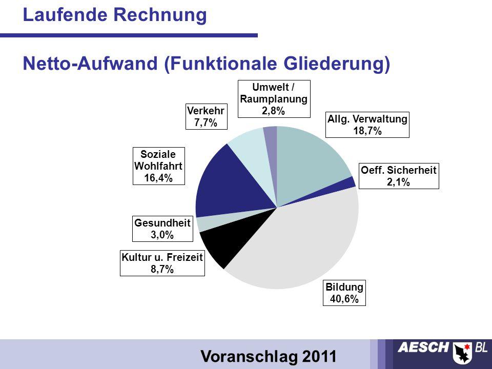 Laufende Rechnung Voranschlag 2011 Netto-Aufwand (Funktionale Gliederung)