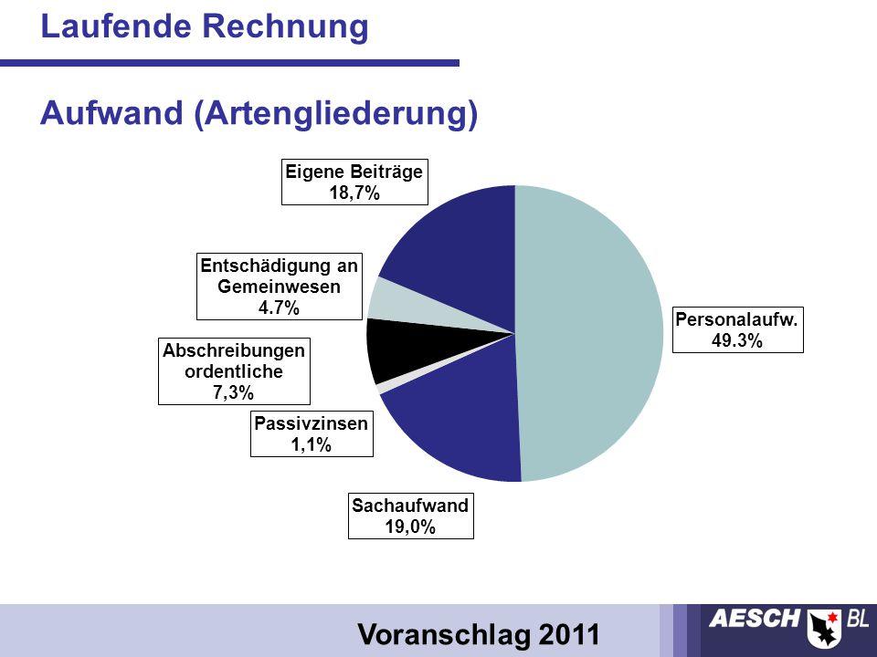 Laufende Rechnung Voranschlag 2011 Aufwand (Artengliederung)