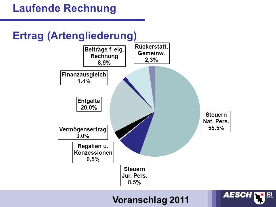 Laufende Rechnung Voranschlag 2011 Ertrag (Artengliederung)