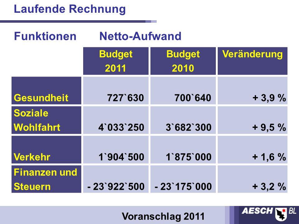 Budget 2011 Budget 2010 Veränderung Gesundheit 727`630 700`640 + 3,9 % Soziale Wohlfahrt 4`033`250 3`682`300+ 9,5 % Verkehr 1`904`500 1`875`000+ 1,6 % Finanzen und Steuern- 23`922`500- 23`175`000+ 3,2 % Funktionen Netto-Aufwand Laufende Rechnung Voranschlag 2011