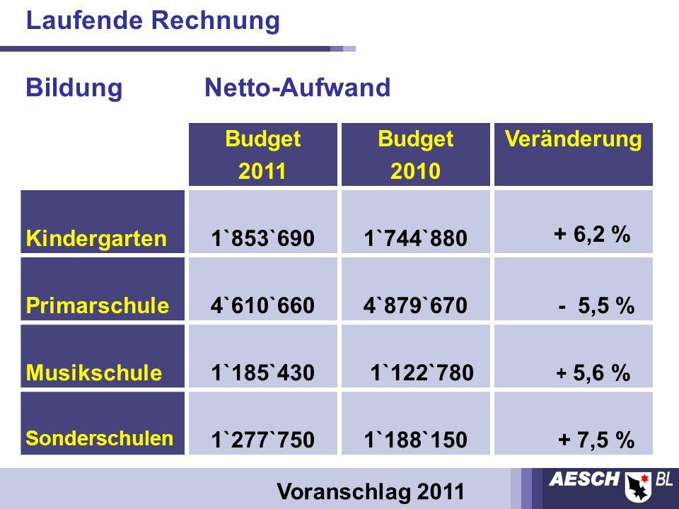 Budget 2011 Budget 2010 Veränderung Kindergarten1`853`6901`744`880 + 6,2 % Primarschule4`610`6604`879`670 - 5,5 % Musikschule1`185`430 1`122`780 + 5,6 % Sonderschulen 1`277`7501`188`150 + 7,5 % Bildung Netto-Aufwand Voranschlag 2011 Laufende Rechnung