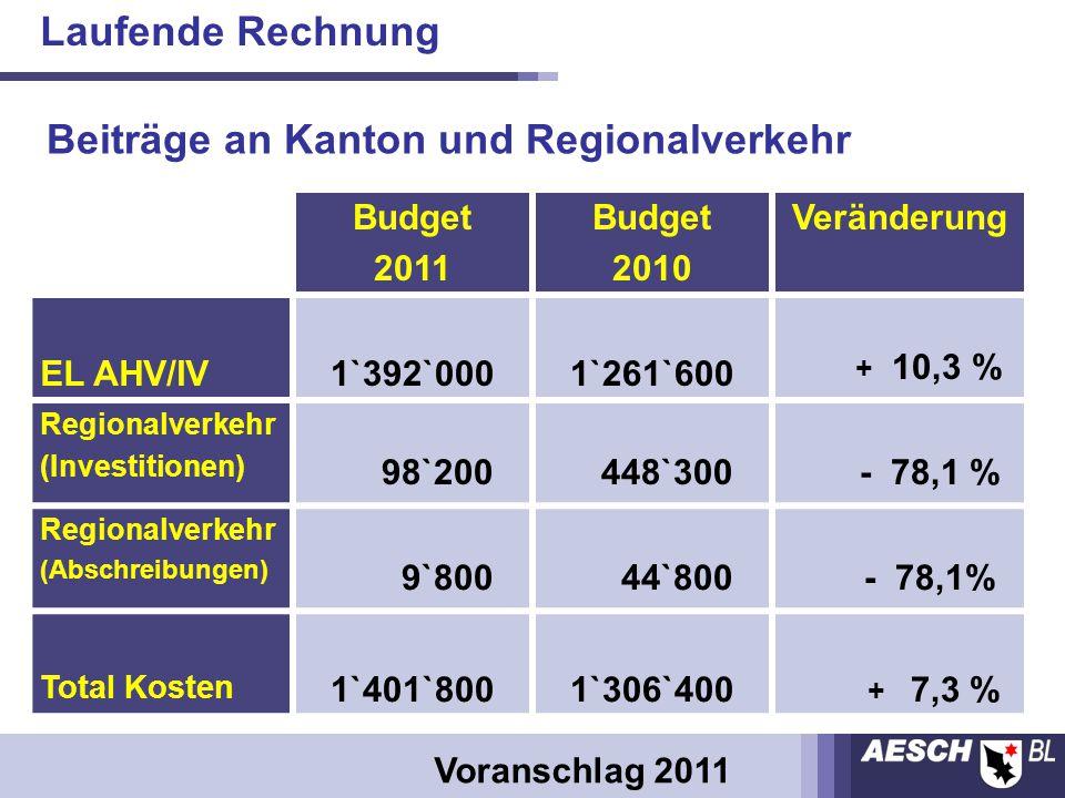 Budget 2011 Budget 2010 Veränderung EL AHV/IV1`392`0001`261`600 + 10,3 % Regionalverkehr (Investitionen) 98`200 448`300 - 78,1 % Regionalverkehr (Abschreibungen) 9`800 44`800 - 78,1% Total Kosten 1`401`8001`306`400 + 7,3 % Beiträge an Kanton und Regionalverkehr Voranschlag 2011 Laufende Rechnung
