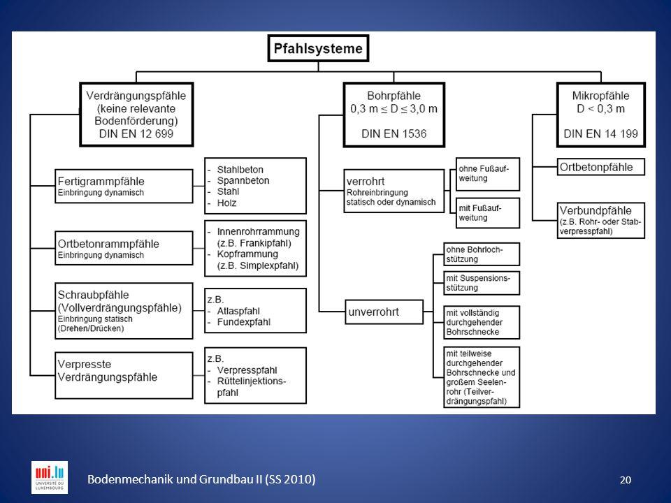 20 Bodenmechanik und Grundbau II (SS 2010)