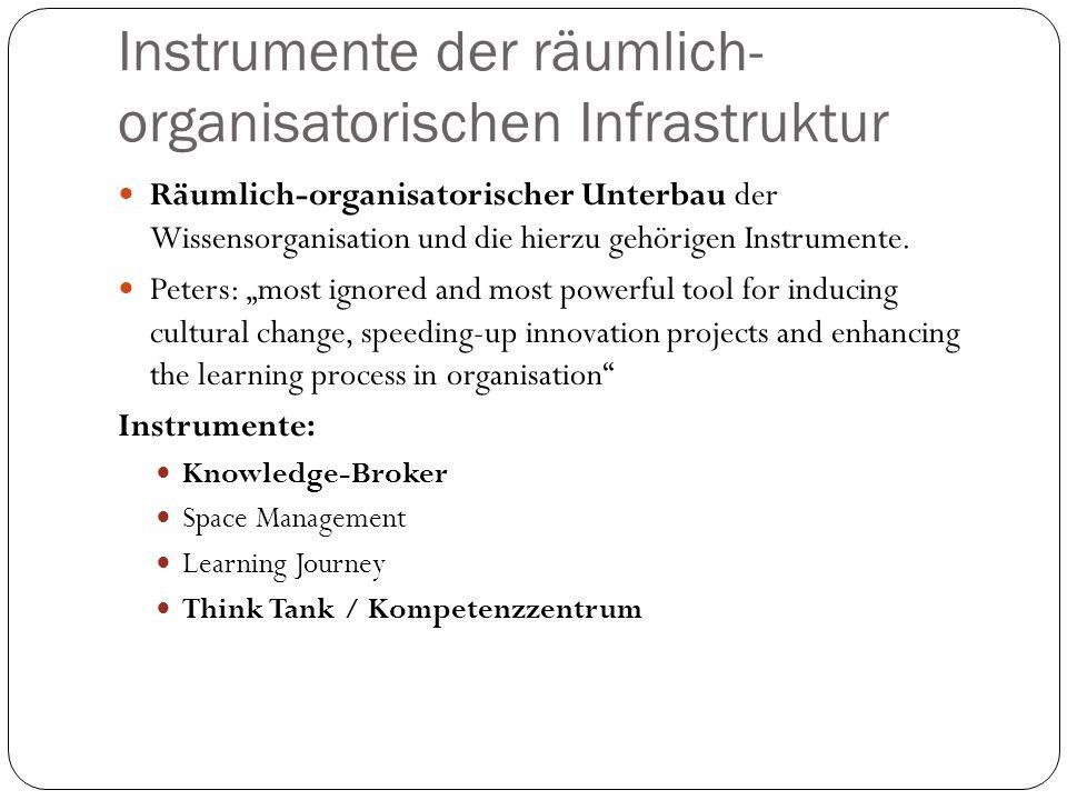 Instrumente der räumlich- organisatorischen Infrastruktur Räumlich-organisatorischer Unterbau der Wissensorganisation und die hierzu gehörigen Instrum