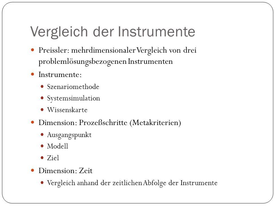 Vergleich der Instrumente Preissler: mehrdimensionaler Vergleich von drei problemlösungsbezogenen Instrumenten Instrumente: Szenariomethode Systemsimu