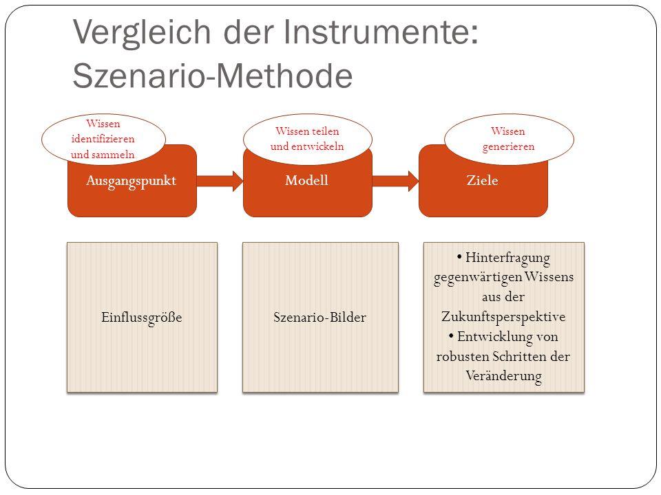 Vergleich der Instrumente: Szenario-Methode AusgangspunktModellZiele Einflussgröße Szenario-Bilder Hinterfragung gegenwärtigen Wissens aus der Zukunft