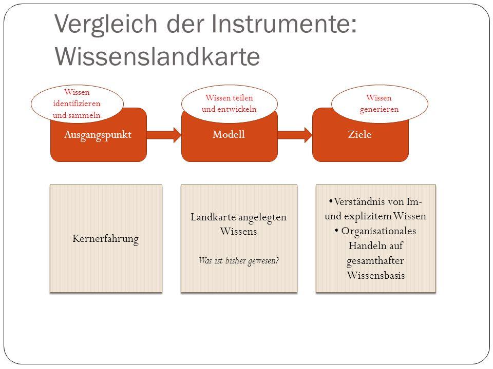Vergleich der Instrumente: Wissenslandkarte AusgangspunktModellZiele Kernerfahrung Landkarte angelegten Wissens Was ist bisher gewesen? Landkarte ange