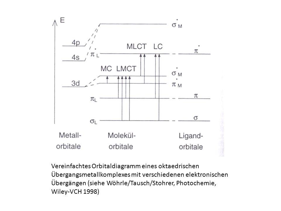 Vereinfachtes Orbitaldiagramm eines oktaedrischen Übergangsmetallkomplexes mit verschiedenen elektronischen Übergängen (siehe Wöhrle/Tausch/Stohrer, P