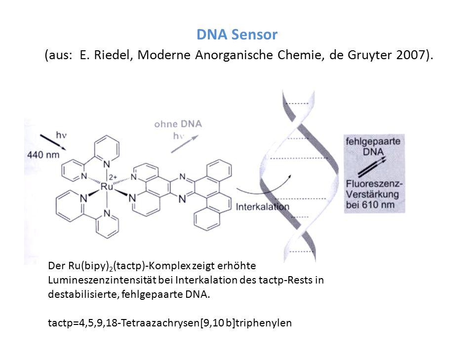 DNA Sensor (aus: E. Riedel, Moderne Anorganische Chemie, de Gruyter 2007). Der Ru(bipy) 2 (tactp)-Komplex zeigt erhöhte Lumineszenzintensität bei Inte