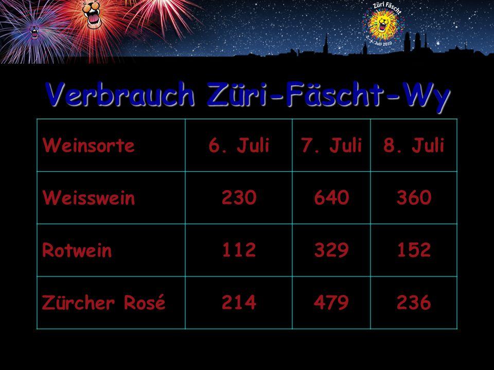Verbrauch Züri-Fäscht-Wy Weinsorte6.Juli7. Juli8.