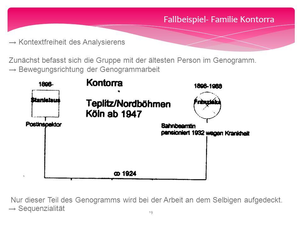Fallbeispiel- Familie Kontorra → Kontextfreiheit des Analysierens Zunächst befasst sich die Gruppe mit der ältesten Person im Genogramm. → Bewegungsri