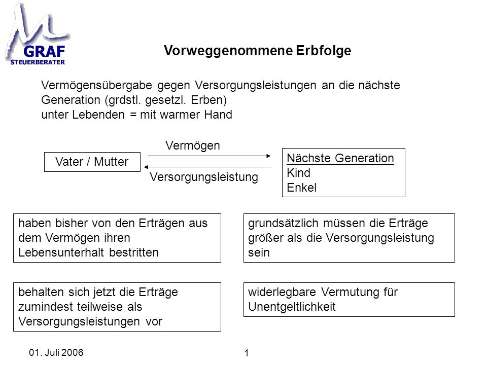 1 01. Juli 2006 Vorweggenommene Erbfolge Vermögensübergabe gegen Versorgungsleistungen an die nächste Generation (grdstl. gesetzl. Erben) unter Lebend