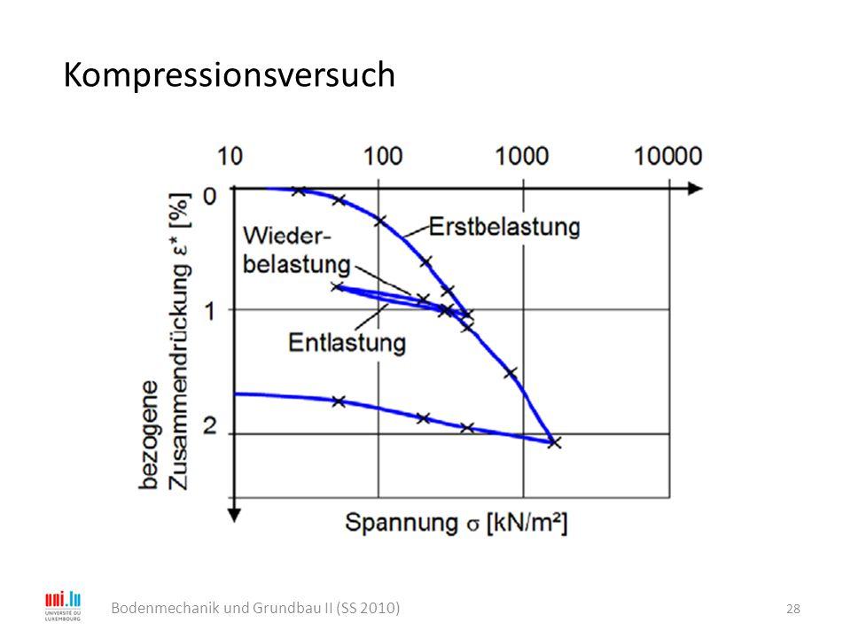 Kompressionsversuch 28 Bodenmechanik und Grundbau II (SS 2010)