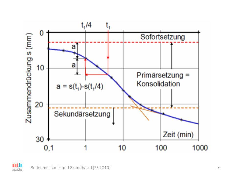 31 Bodenmechanik und Grundbau II (SS 2010)