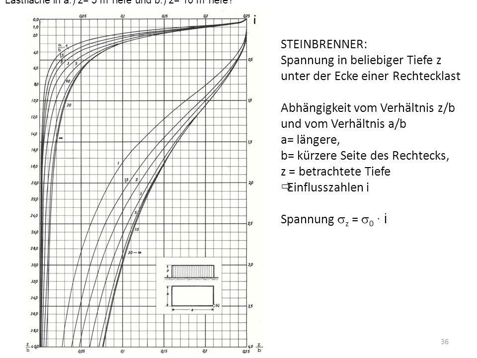 36 STEINBRENNER: Spannung in beliebiger Tiefe z unter der Ecke einer Rechtecklast Abhängigkeit vom Verhältnis z/b und vom Verhältnis a/b a= längere, b