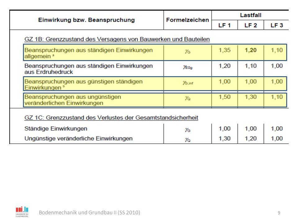 10 Bodenmechanik und Grundbau II (SS 2010) zu b: Gruppenwirkung die Zugpfähle und des angehängten Bodens  Nachweis der Sicherheit gegen Abheben des Erdblockes