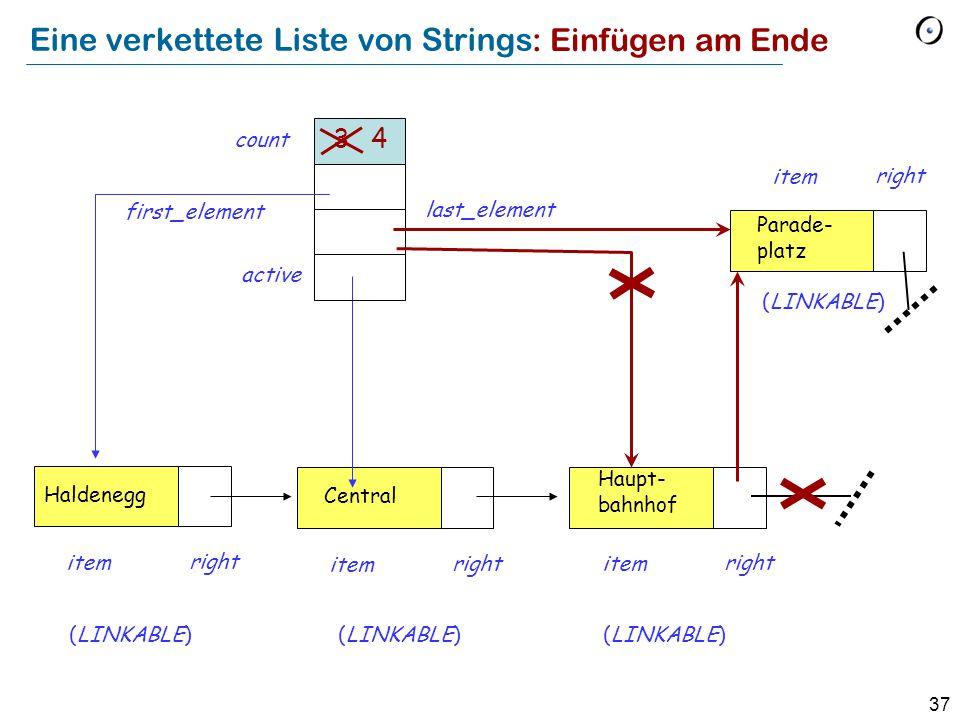 37 Eine verkettete Liste von Strings Haldenegg item right Central item right Haupt- bahnhof item right (LINKABLE) first_element last_element active count 3 Parade- platz item right : Einfügen am Ende (LINKABLE) 4