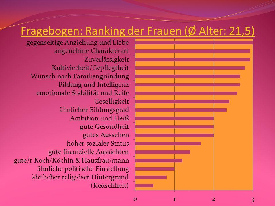 Fragebogen: Ranking der Männer (Ø Alter: 22,5)