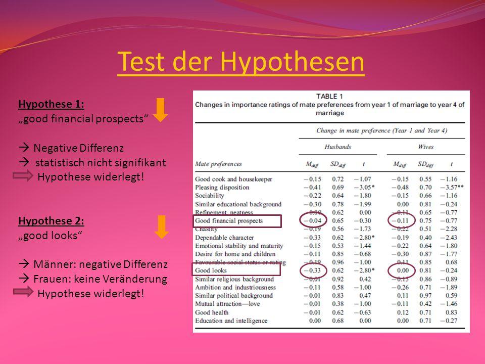 Ergebnisse Güte der Stichprobe:  keine Veränderungen zwischen den teilnehmenden Paaren und den nicht mehr teilnehmenden bezüglich Alter, Ehezufriedenheit, Item-Bewertung