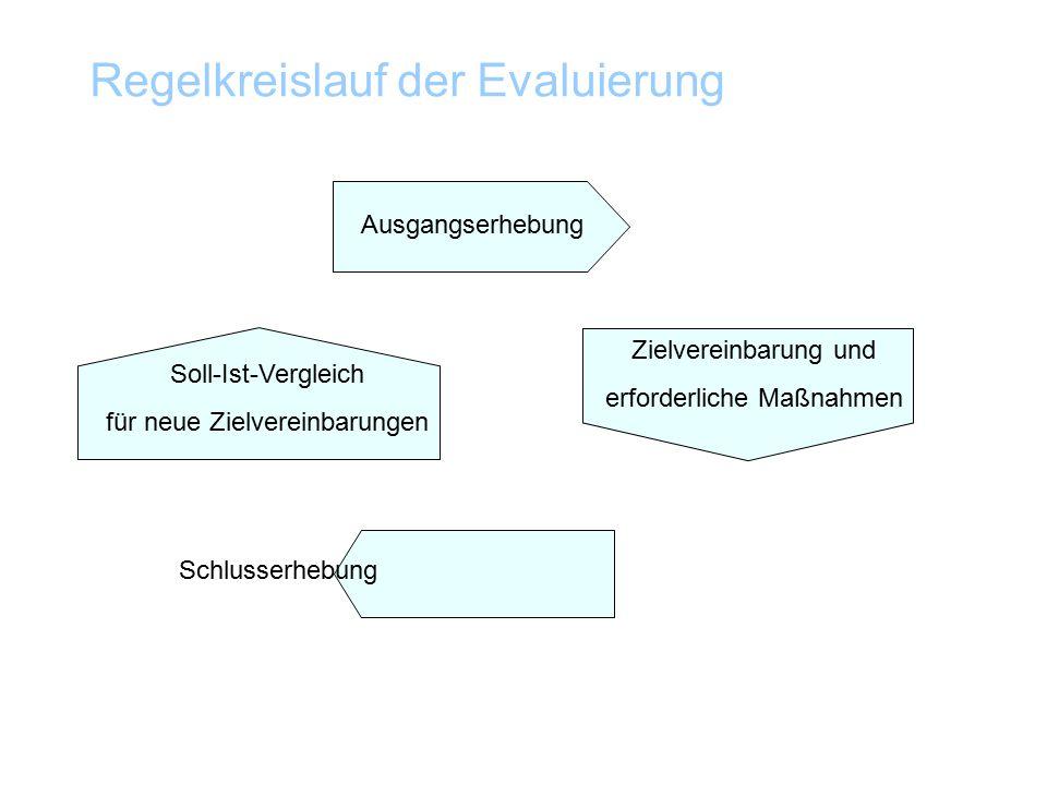 Regelkreislauf der Evaluierung Ausgangserhebung Soll-Ist-Vergleich für neue Zielvereinbarungen Zielvereinbarung und erforderliche Maßnahmen Schlusserhebung