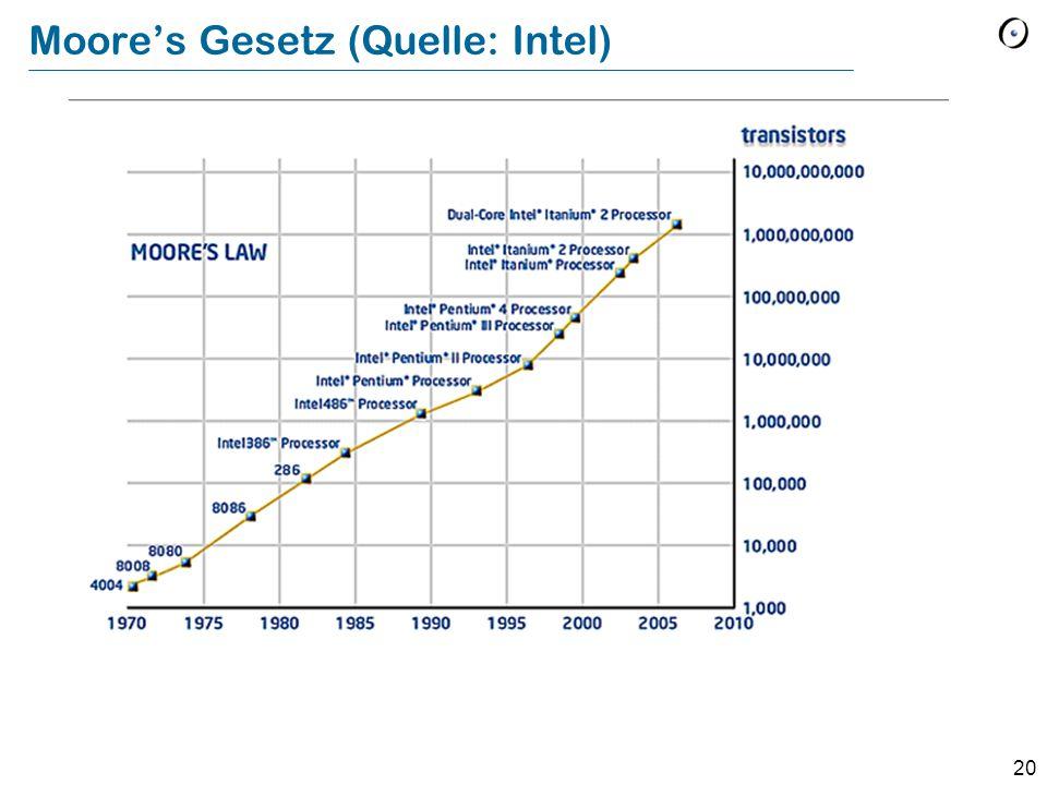 20 Moore's Gesetz (Quelle: Intel)