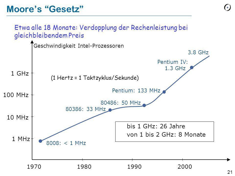 21 Moore's Gesetz Etwa alle 18 Monate: Verdopplung der Rechenleistung bei gleichbleibendem Preis 2000 1 MHz 10 MHz 1 GHz 100 MHz 1990 19801970 8008: < 1 MHz 80386: 33 MHz 80486: 50 MHz Pentium: 133 MHz Pentium IV: 1.3 GHz bis 1 GHz: 26 Jahre von 1 bis 2 GHz: 8 Monate Geschwindigkeit Intel-Prozessoren (1 Hertz = 1 Taktzyklus/Sekunde) 3.8 GHz