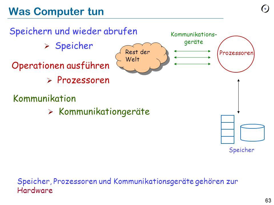 63 Was Computer tun Speicher, Prozessoren und Kommunikationsgeräte gehören zur Hardware Rest der Welt Prozessoren Speicher Kommunikations- geräte Speichern und wieder abrufen  Speicher Operationen ausführen  Prozessoren Kommunikation  Kommunikationgeräte