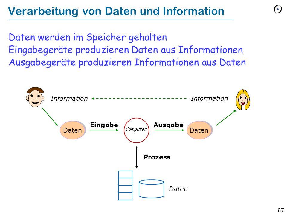 67 Verarbeitung von Daten und Information Daten werden im Speicher gehalten Eingabegeräte produzieren Daten aus Informationen Ausgabegeräte produzieren Informationen aus Daten Information Daten EingabeAusgabe Prozess Computer