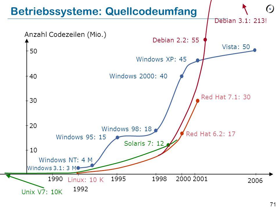 71 Betriebssysteme: Quellcodeumfang Unix V7: 10K 1990 1992 199519982000 Red Hat 7.1: 30 Linux: 10 K 10 20 40 30 Anzahl Codezeilen (Mio.) Windows 3.1: 3 M Windows NT: 4 M Windows 95: 15 Windows 98: 18 Windows 2000: 40 Red Hat 6.2: 17 Solaris 7: 12 Windows XP: 45 2006 50 Vista: 50 Debian 2.2: 55 Debian 3.1: 213.