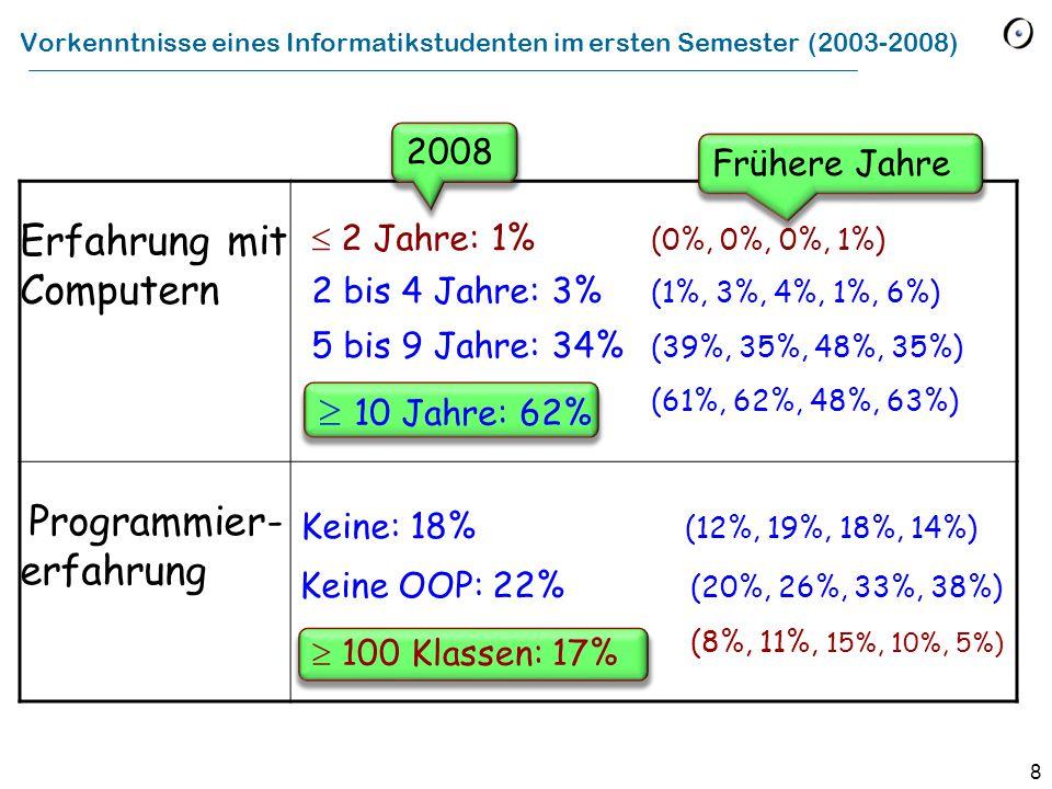 8 Vorkenntnisse eines Informatikstudenten im ersten Semester (2003-2008) Erfahrung mit Computern  2 Jahre: 1% (0%, 0%, 0%, 1%) 2 bis 4 Jahre: 3% (1%, 3%, 4%, 1%, 6%) 5 bis 9 Jahre: 34% (39%, 35%, 48%, 35%) (61%, 62%, 48%, 63%) Programmier- erfahrung Keine: 18% (12%, 19%, 18%, 14%) Keine OOP: 22% (20%, 26%, 33%, 38%) (8%, 11%, 15%, 10%, 5%) Frühere Jahre  100 Klassen: 17%  10 Jahre: 62% 2008