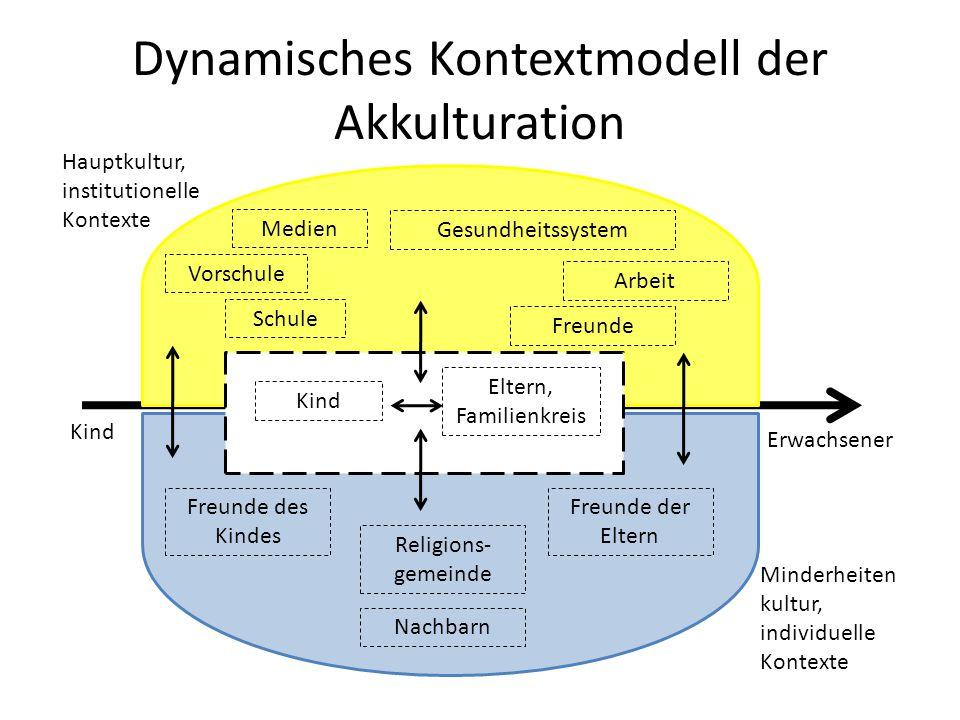 Dynamisches Kontextmodell der Akkulturation Freunde der Eltern Freunde des Kindes Arbeit Vorschule Freunde Schule Gesundheitssystem Medien Nachbarn Re