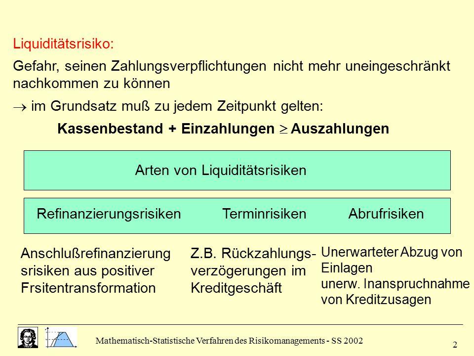Mathematisch-Statistische Verfahren des Risikomanagements - SS 2002 2 Liquiditätsrisiko: Gefahr, seinen Zahlungsverpflichtungen nicht mehr uneingeschr
