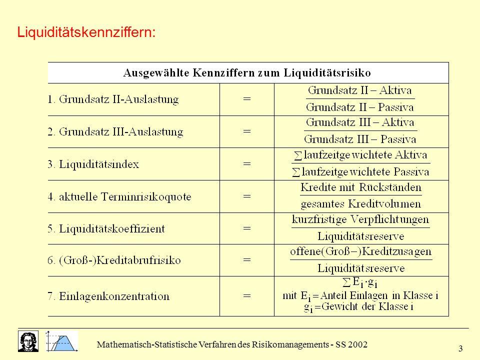Mathematisch-Statistische Verfahren des Risikomanagements - SS 2002 4 Analyse des Liquiditätssaldos: