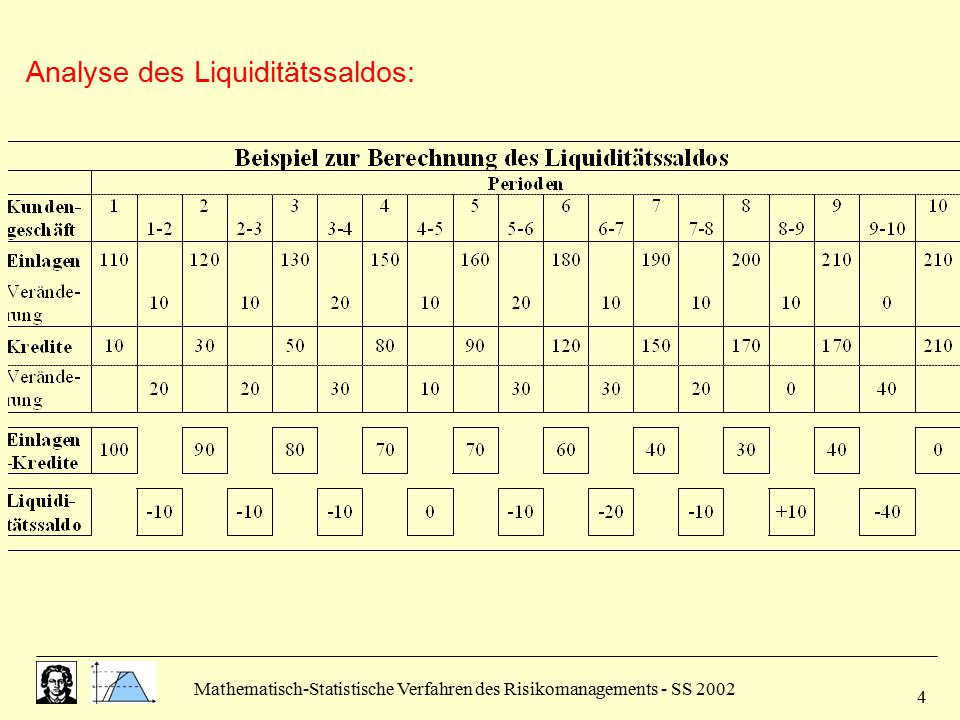 Mathematisch-Statistische Verfahren des Risikomanagements - SS 2002 5 Liquiditätsreserven als Risikoträger  Kernreserven  Ergänzungsreserven Steuerung des Liquiditätsrisikos  Beeinflussung der Risiken (aktiv)  Dimensionierung der Liquiditätsreserven (passiv)
