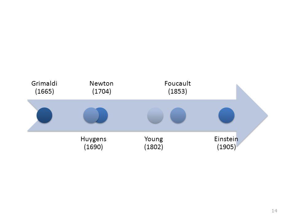 Grimaldi (1665) Huygens (1690) Newton (1704) Young (1802) Foucault (1853) Einstein (1905) 14
