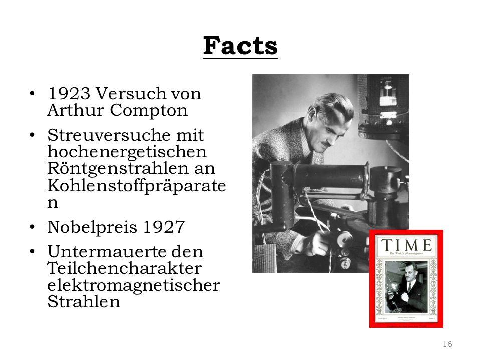 Facts 1923 Versuch von Arthur Compton Streuversuche mit hochenergetischen Röntgenstrahlen an Kohlenstoffpräparate n Nobelpreis 1927 Untermauerte den T
