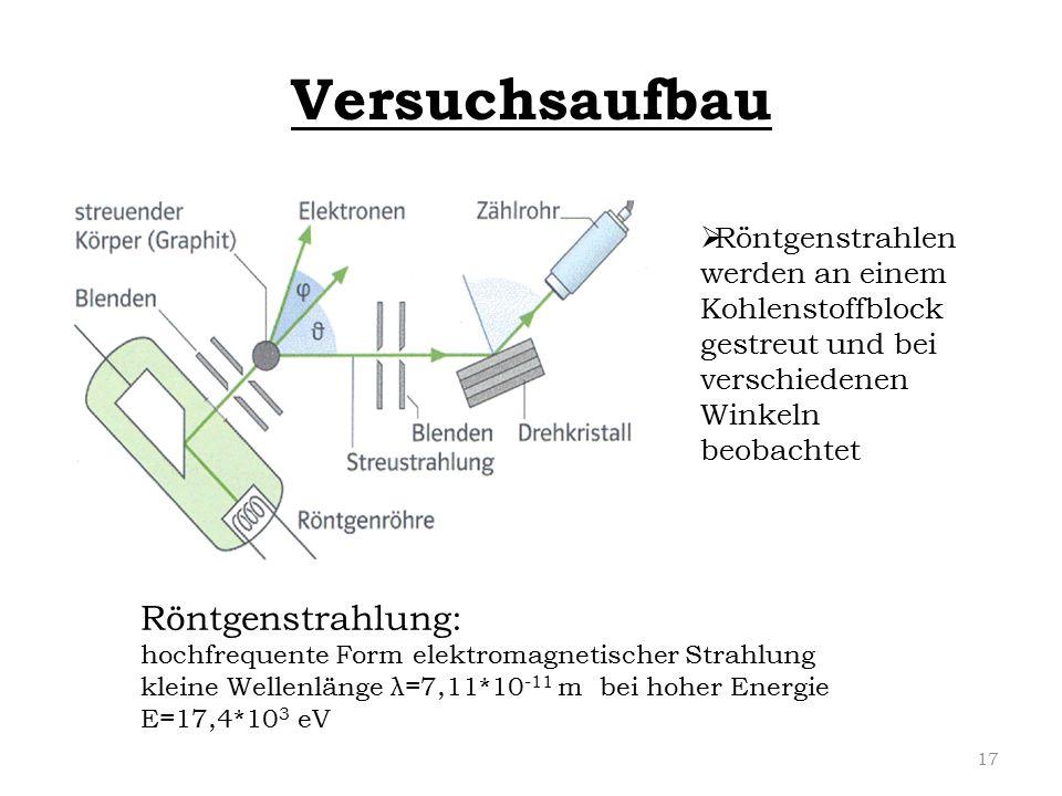 Versuchsaufbau  Röntgenstrahlen werden an einem Kohlenstoffblock gestreut und bei verschiedenen Winkeln beobachtet Röntgenstrahlung: hochfrequente Fo